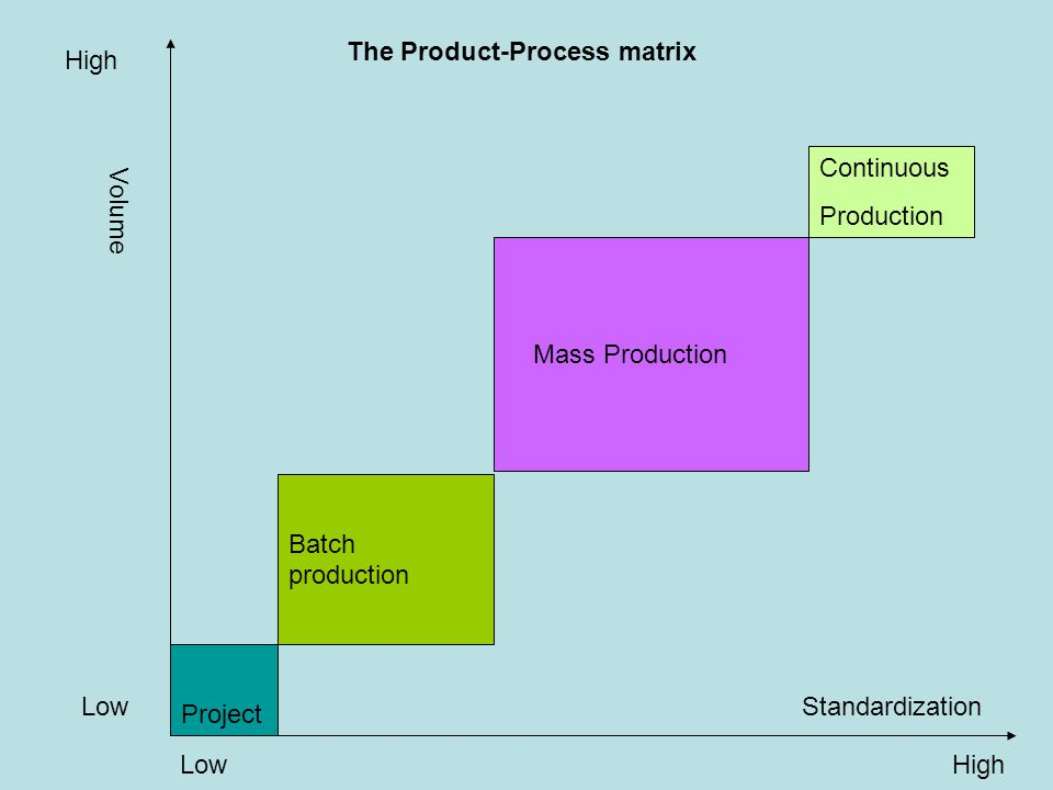 Project Batch production Mass Production Continuous Production Volume Standardization High Low High The Product-Process matrix
