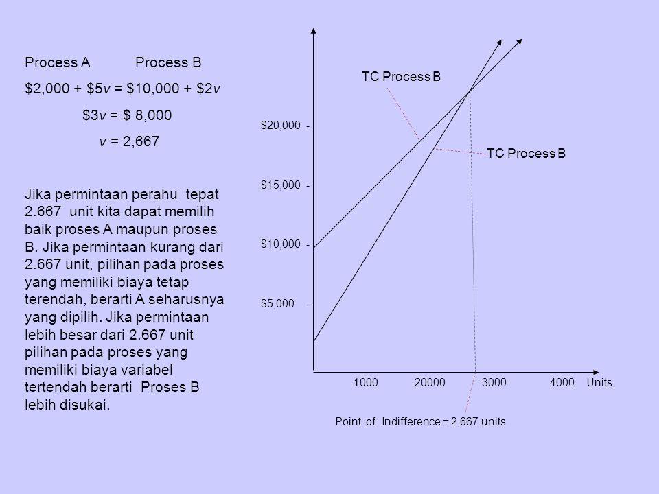 $20,000 - $15,000 - $10,000 - $5,000 - 1000 20000 3000 4000 Units Point of Indifference = 2,667 units TC Process B Process A Process B $2,000 + $5v = $10,000 + $2v $3v = $ 8,000 v = 2,667 Jika permintaan perahu tepat 2.667 unit kita dapat memilih baik proses A maupun proses B.