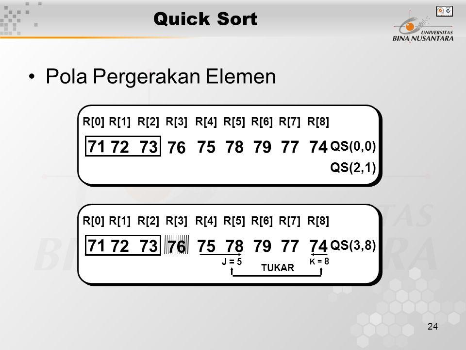 24 Quick Sort Pola Pergerakan Elemen 71 7273 76 7578797774 QS(0,0) R[0]R[1]R[2]R[3]R[4]R[5]R[6]R[7]R[8] QS(2,1) 71 7273 76 7578797774 QS(3,8) R[0]R[1]R[2]R[3]R[4]R[5]R[6]R[7]R[8] K = 8 J = 5 TUKAR