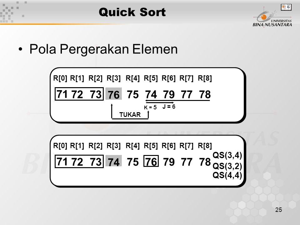25 Quick Sort Pola Pergerakan Elemen 71 7273 76 7574797778 R[0]R[1]R[2]R[3]R[4]R[5]R[6]R[7]R[8] J = 6 K = 5 TUKAR 71 7273 74 7576797778 QS(3,4) R[0]R[1]R[2]R[3]R[4]R[5]R[6]R[7]R[8] QS(3,2) QS(4,4)