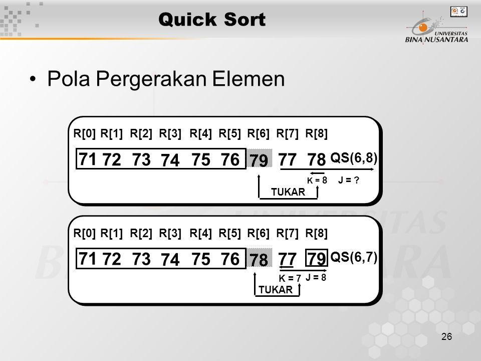 26 Quick Sort Pola Pergerakan Elemen 71 7273 74 7576 79 7778 R[0]R[1]R[2]R[3]R[4]R[5]R[6]R[7]R[8] J = .