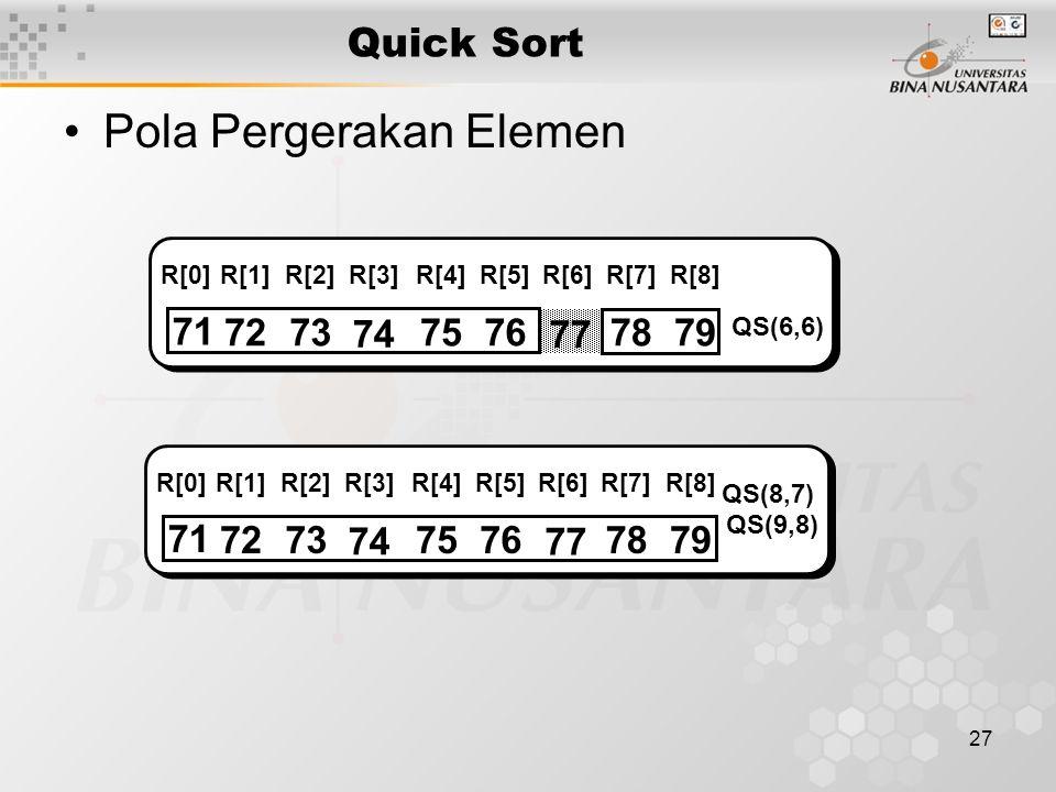 27 Quick Sort Pola Pergerakan Elemen 71 7273 74 7576 77 7879 R[0]R[1]R[2]R[3]R[4]R[5]R[6]R[7]R[8] QS(6,6) 71 7273 74 7576 77 7879 R[0]R[1]R[2]R[3]R[4]R[5]R[6]R[7]R[8] QS(8,7) QS(9,8)