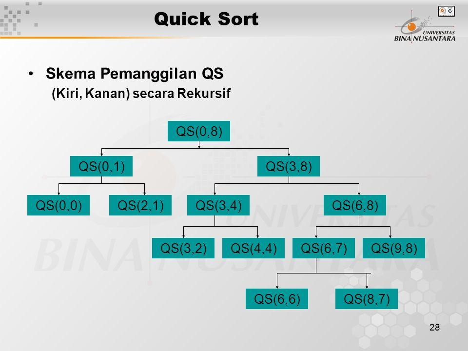 28 Quick Sort Skema Pemanggilan QS (Kiri, Kanan) secara Rekursif QS(0,8) QS(0,1)QS(3,8) QS(2,1)QS(0,0)QS(3,4)QS(6,8) QS(3,2)QS(4,4)QS(6,7)QS(9,8) QS(6,6)QS(8,7)