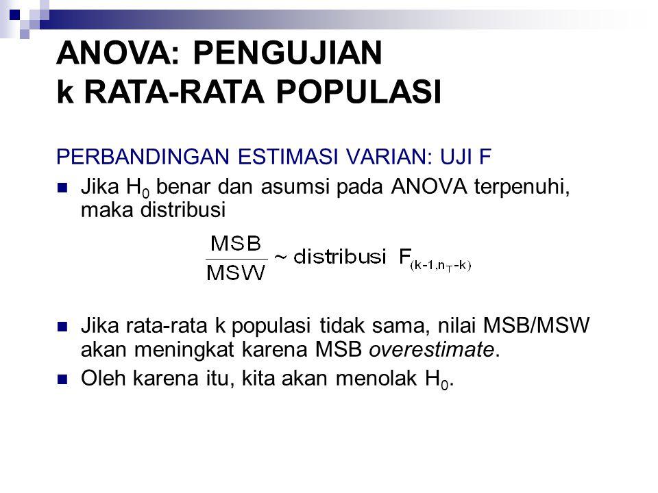PROSEDUR PENGUJIAN k RATA-RATA POPULASI Hipotesis H 0 :  1 =  2 = … =  k H a : minimal ada  i   j Uji Statistik F = MSB/MSW Aturan Penolakan Tolak H 0 jika F > F  dimana nilai F  didasarkan pada distribusi F dg derajat bebas k - 1 dan n T - 1.