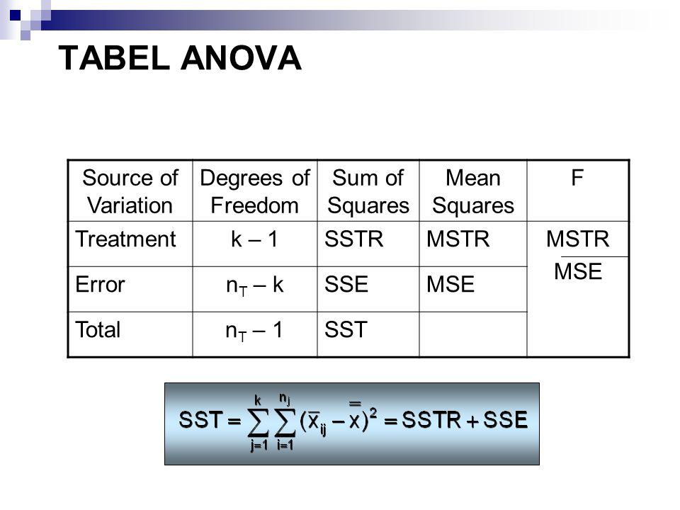 TABEL ANOVA Source of Variation Degrees of Freedom Sum of Squares Mean Squares F Treatmentk – 1SSTRMSTR MSE Errorn T – kSSEMSE Totaln T – 1SST