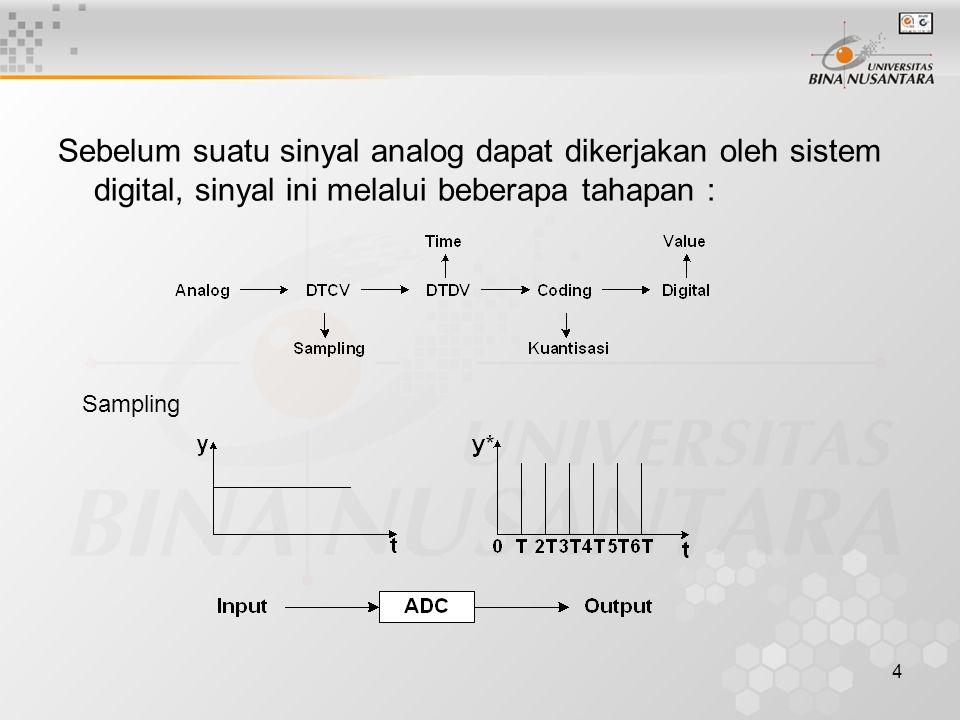 4 Sebelum suatu sinyal analog dapat dikerjakan oleh sistem digital, sinyal ini melalui beberapa tahapan : Sampling