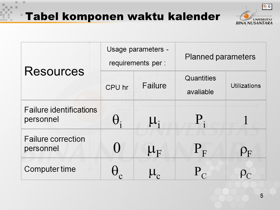 5 Tabel komponen waktu kalender Resources Usage parameters - requirements per : Planned parameters CPU hr Failure Quantities avaliable Utilizations Fa