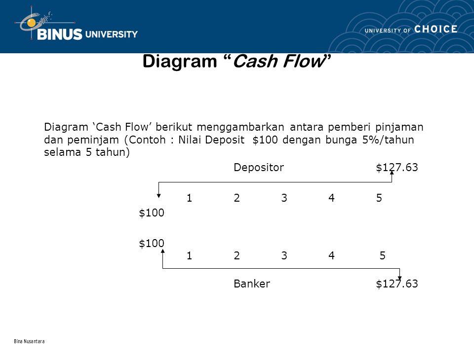 Bina Nusantara Diagram Cash Flow Diagram 'Cash Flow' berikut menggambarkan antara pemberi pinjaman dan peminjam (Contoh : Nilai Deposit $100 dengan bunga 5%/tahun selama 5 tahun) Depositor$127.63 12345 $100 $100 123 4 5 Banker$127.63
