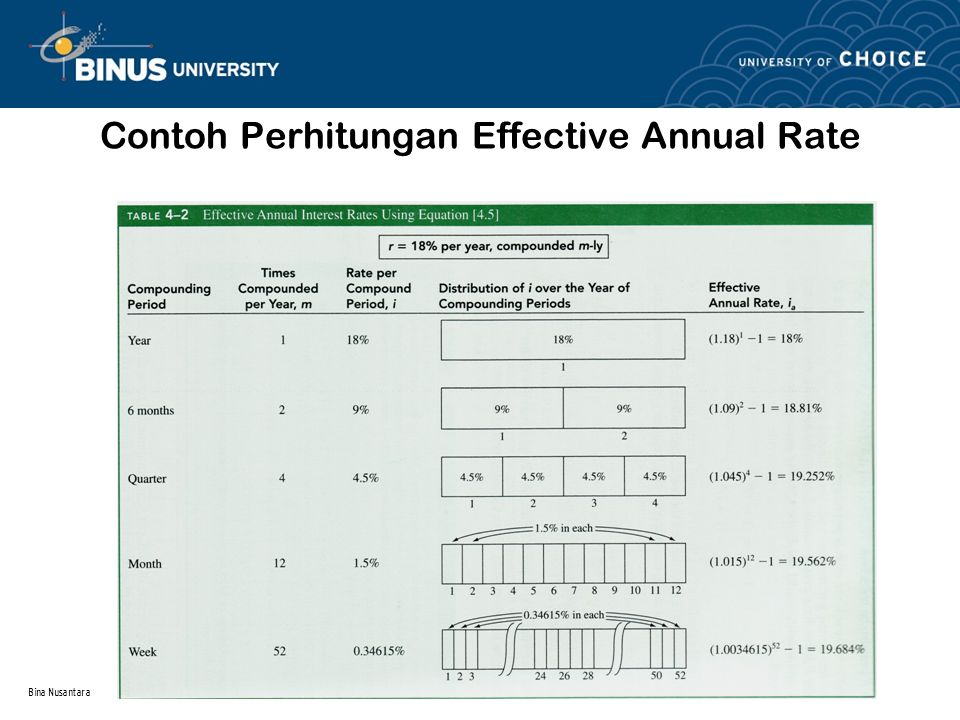 Bina Nusantara Effective Interest Rate for any time Period Frequency of payments or receipts disebut Payment Period (PP) Hubungan Ekuivalensi antara PP dan CP –Equivalence Relations : Single Amounts with PP ≥CP –EquivalenceRelations :Series with PP ≥CP –EquivalenceRelations : Single Amounts and Series with PP< CP