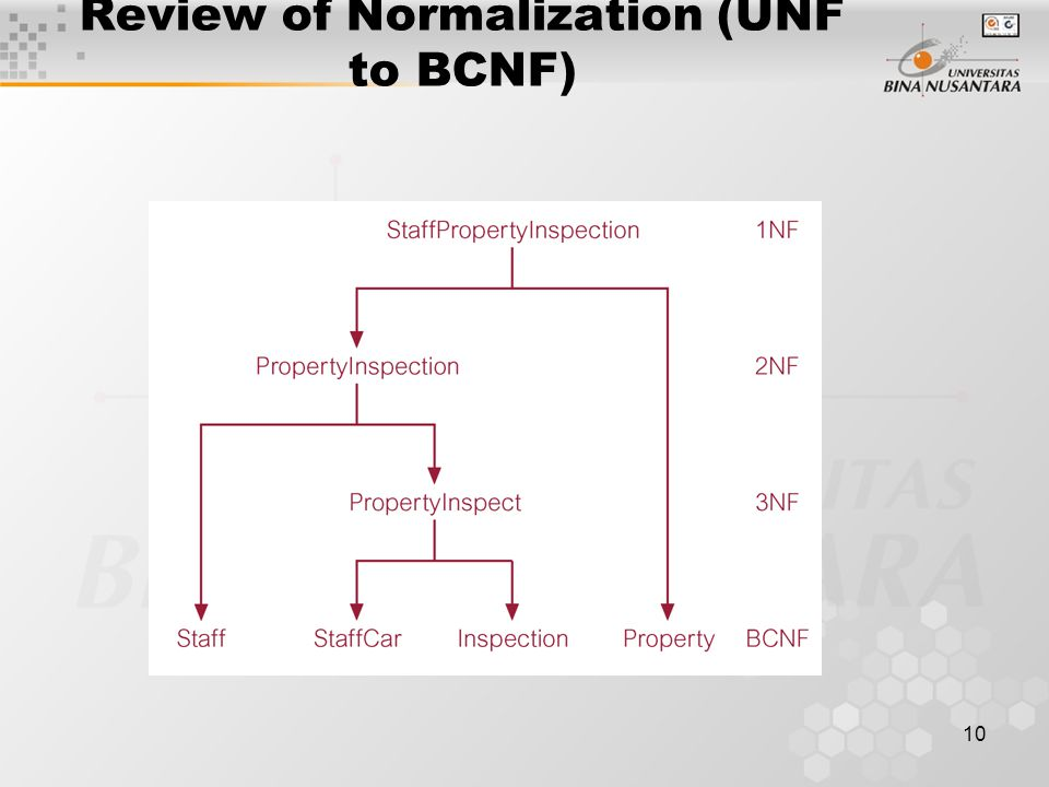 10 Review of Normalization (UNF to BCNF)