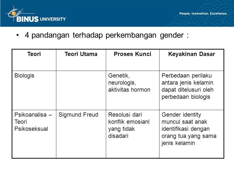 4 pandangan terhadap perkembangan gender : TeoriTeori UtamaProses KunciKeyakinan Dasar BiologisGenetik, neurologis, aktivitas hormon Perbedaan perilak