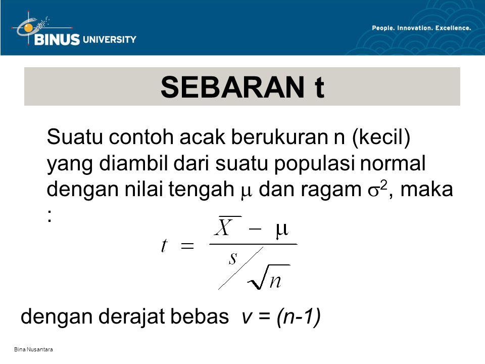 Bina Nusantara SEBARAN t Standard normal t, df=20 t, df=10 