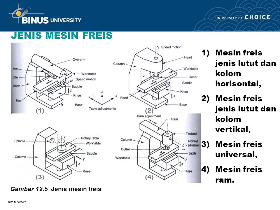 Bina Nusantara JENIS MESIN FREIS Gambar 12.5 Jenis mesin freis 1)Mesin freis jenis lutut dan kolom horisontal, 2)Mesin freis jenis lutut dan kolom ver