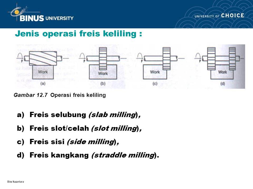 Bina Nusantara Jenis operasi freis keliling : a)Freis selubung (slab milling), b)Freis slot/celah (slot milling), c)Freis sisi (side milling), d)Freis