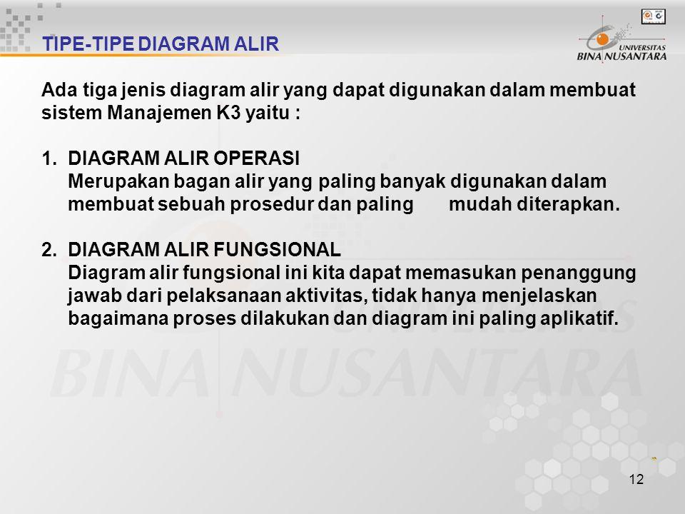 11 TIPE-TIPE DIAGRAM ALIR Ada tiga jenis diagram alir yang dapat digunakan dalam membuat sistem Manajemen K3 yaitu : 1. DIAGRAM ALIR OPERASI Merupakan