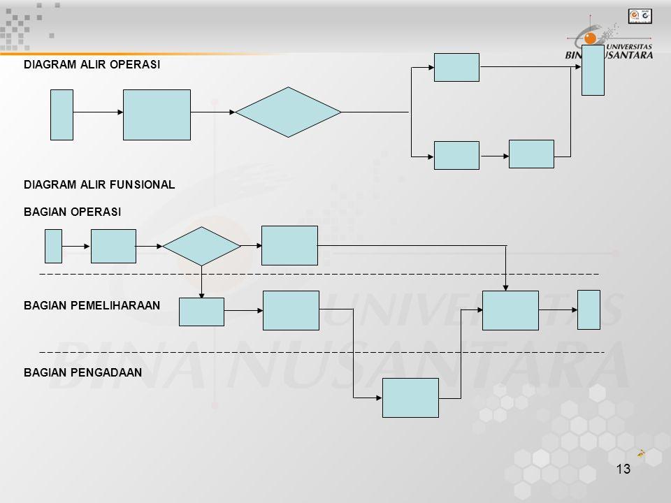 12 TIPE-TIPE DIAGRAM ALIR Ada tiga jenis diagram alir yang dapat digunakan dalam membuat sistem Manajemen K3 yaitu : 1. DIAGRAM ALIR OPERASI Merupakan