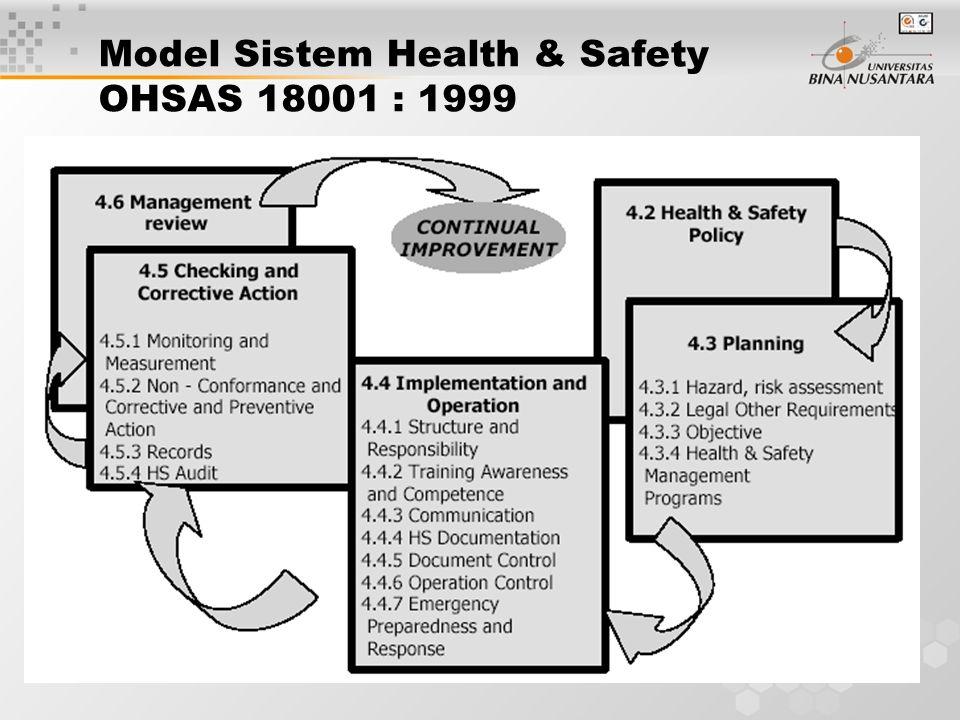 3 Model Sistem Health & Safety OHSAS 18001 : 1999