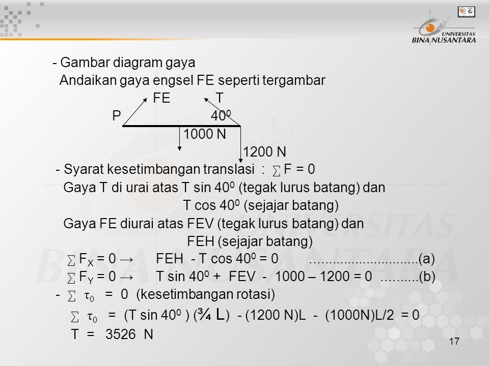 17 - Gambar diagram gaya Andaikan gaya engsel FE seperti tergambar FE T P 40 0 1000 N 1200 N - Syarat kesetimbangan translasi : ∑ F = 0 Gaya T di urai