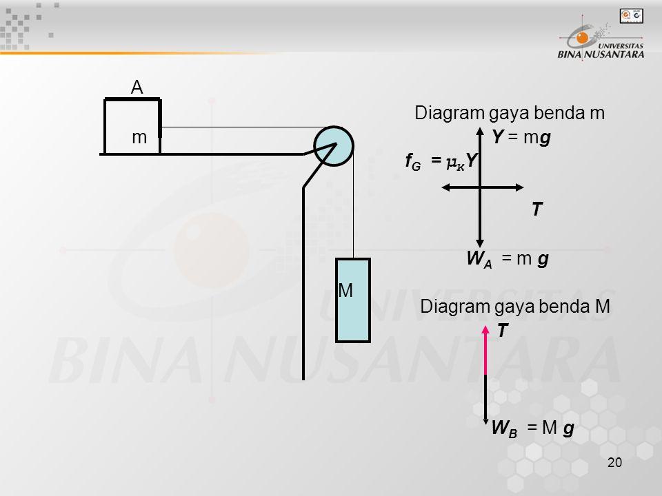 20 A Diagram gaya benda m m Y = mg f G = μ K Y T W A = m g M Diagram gaya benda M T W B = M g M