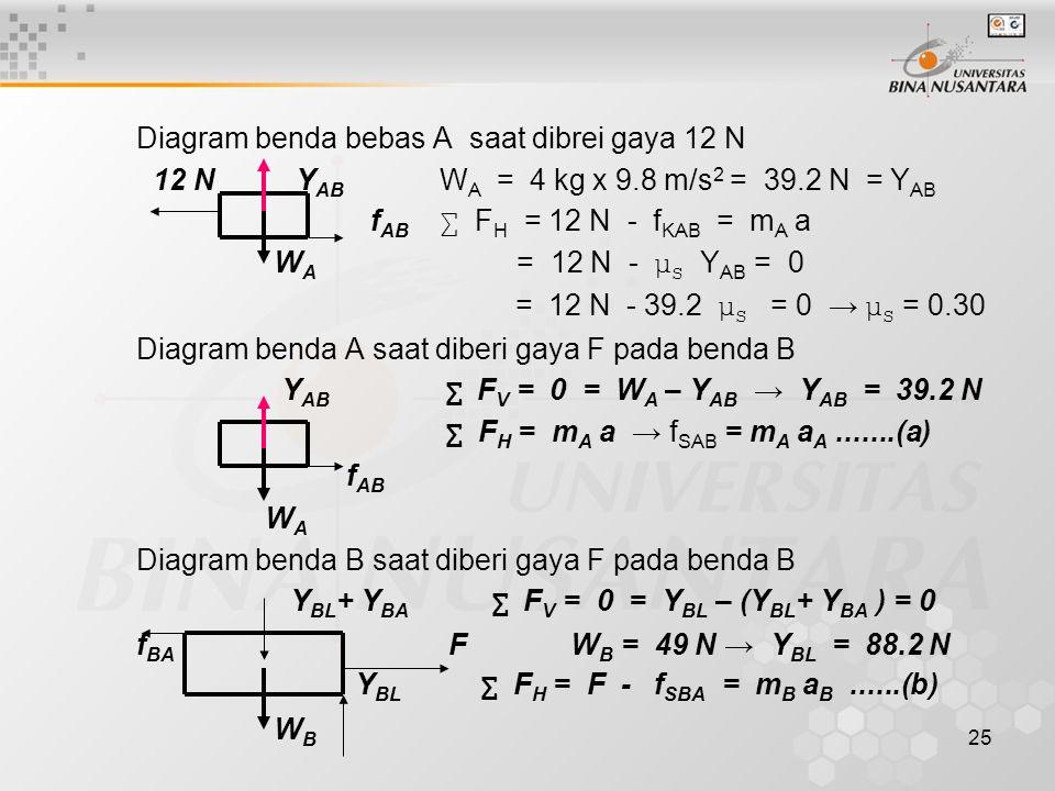 25 Diagram benda bebas A saat dibrei gaya 12 N 12 N Y AB W A = 4 kg x 9.8 m/s 2 = 39.2 N = Y AB f AB ∑ F H = 12 N - f KAB = m A a W A = 12 N - μ S Y A