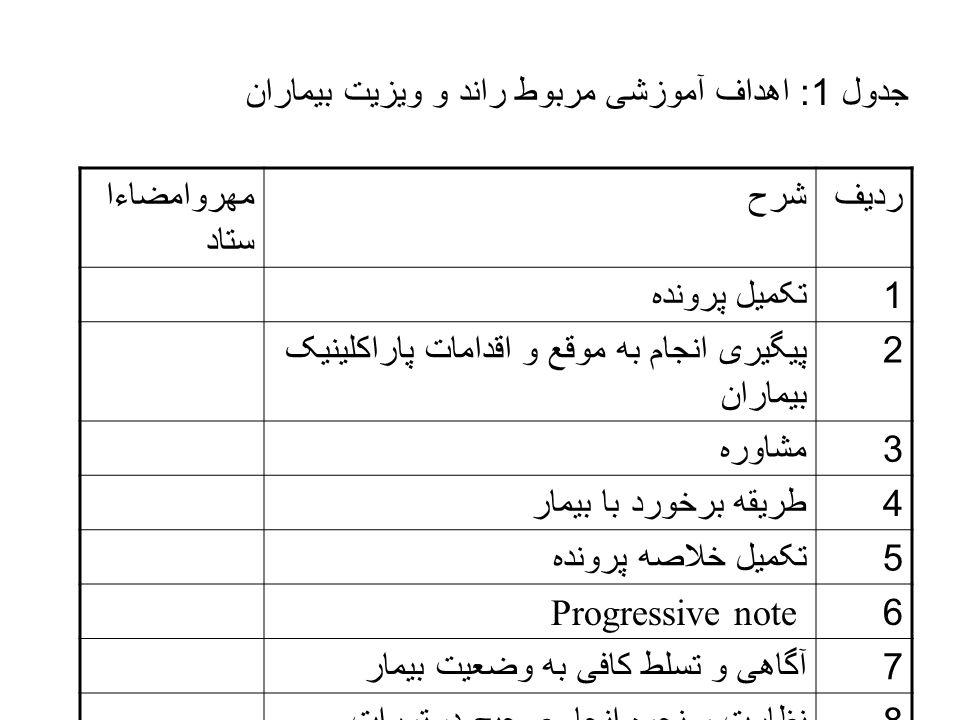 جدول 1: اهداف آموزشی مربوط راند و ویزیت بیماران ردیفشرحمهروامضاءا ستاد 1تکمیل پرونده 2پیگیری انجام به موقع و اقدامات پاراکلینیک بیماران 3مشاوره 4طریقه