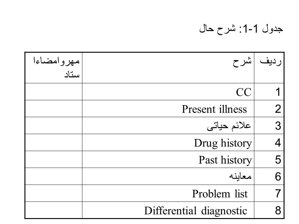 جدول 1-1: شرح حال ردیفشرحمهروامضاءا ستاد 1CC 2Present illness 3 علائم حیاتی 4Drug history 5Past history 6 معاینه 7Problem list 8Differential diagnostic