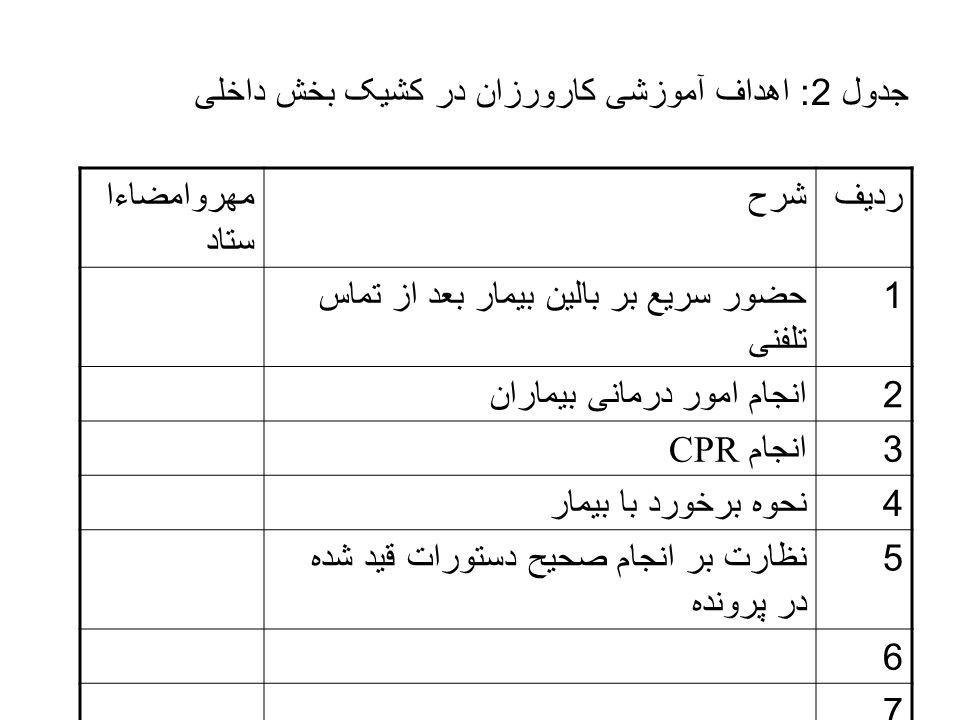 جدول 2: اهداف آموزشی کارورزان در کشیک بخش داخلی ردیفشرحمهروامضاءا ستاد 1 حضور سریع بر بالین بیمار بعد از تماس تلفنی 2 انجام امور درمانی بیماران 3 انجا
