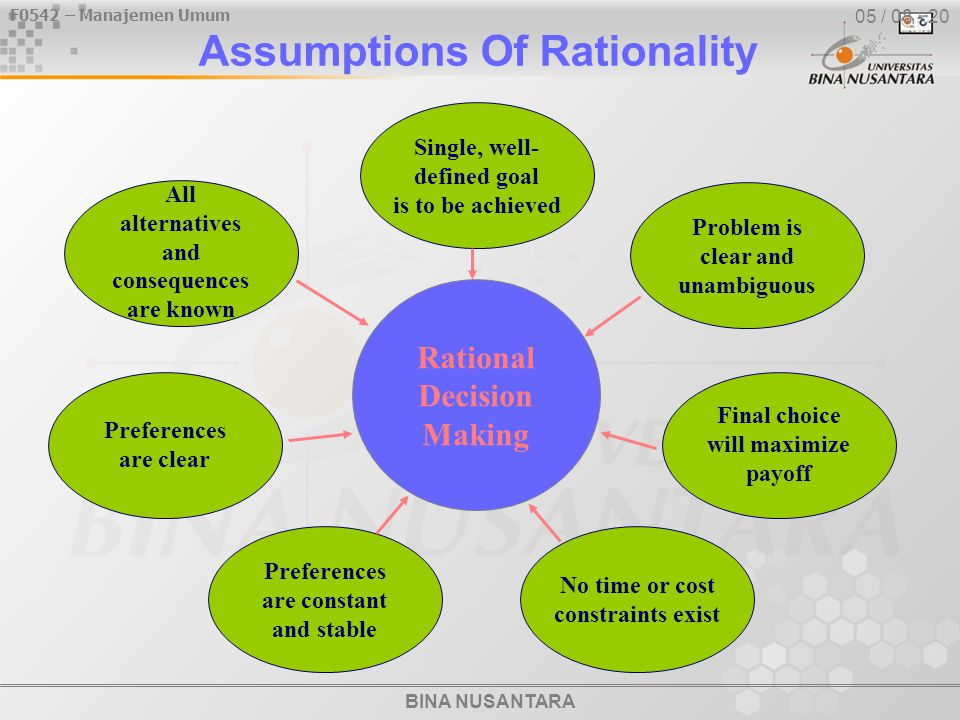 BINA NUSANTARA F0542 – Manajemen Umum 05 / 08 - 20 Assumptions Of Rationality Rational Decision Making Problem is clear and unambiguous Single, well-