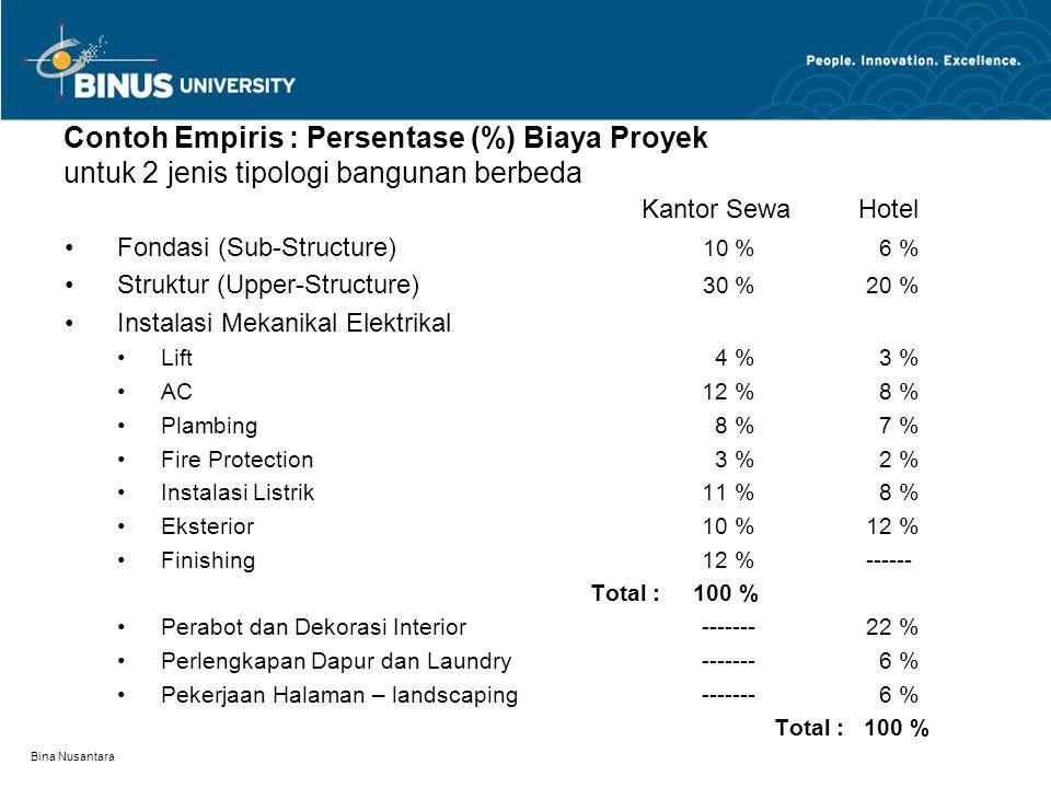 Bina Nusantara Contoh Empiris : Persentase (%) Biaya Proyek untuk 2 jenis tipologi bangunan berbeda Kantor Sewa Hotel Fondasi (Sub-Structure) 10 % 6 %