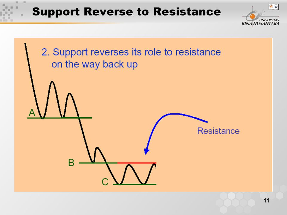 11 Support Reverse to Resistance