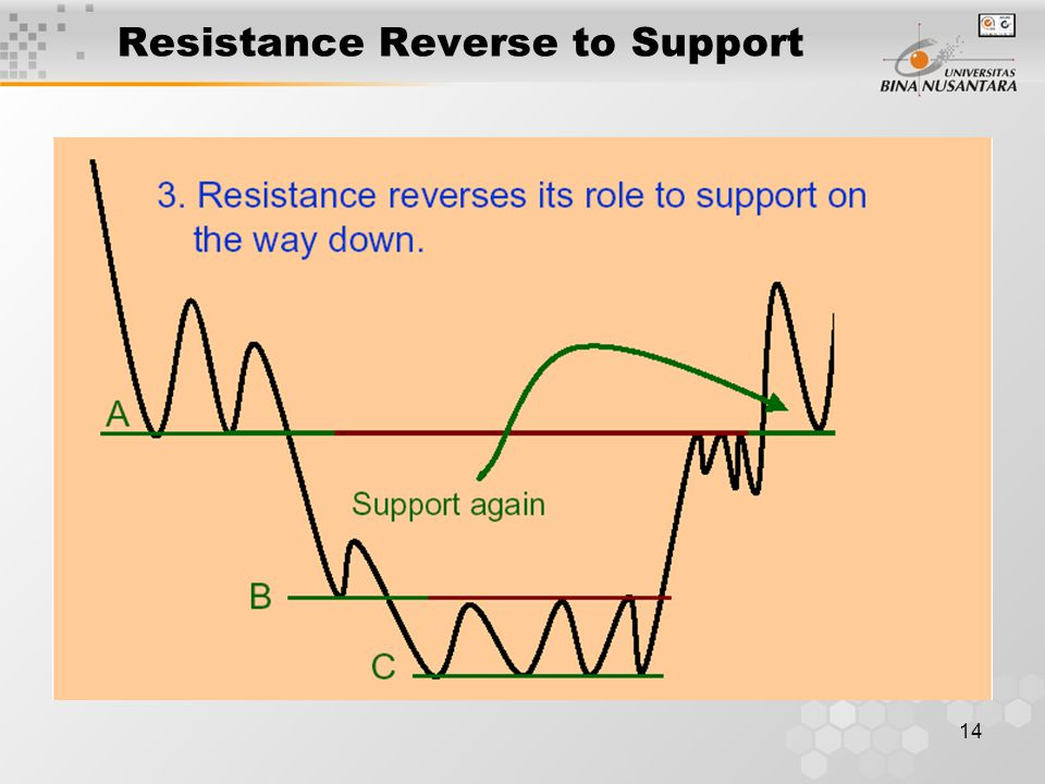 14 Resistance Reverse to Support