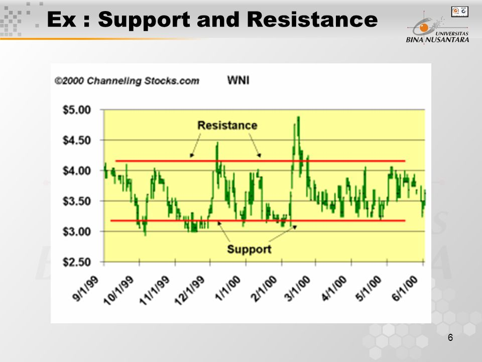 6 Ex : Support and Resistance