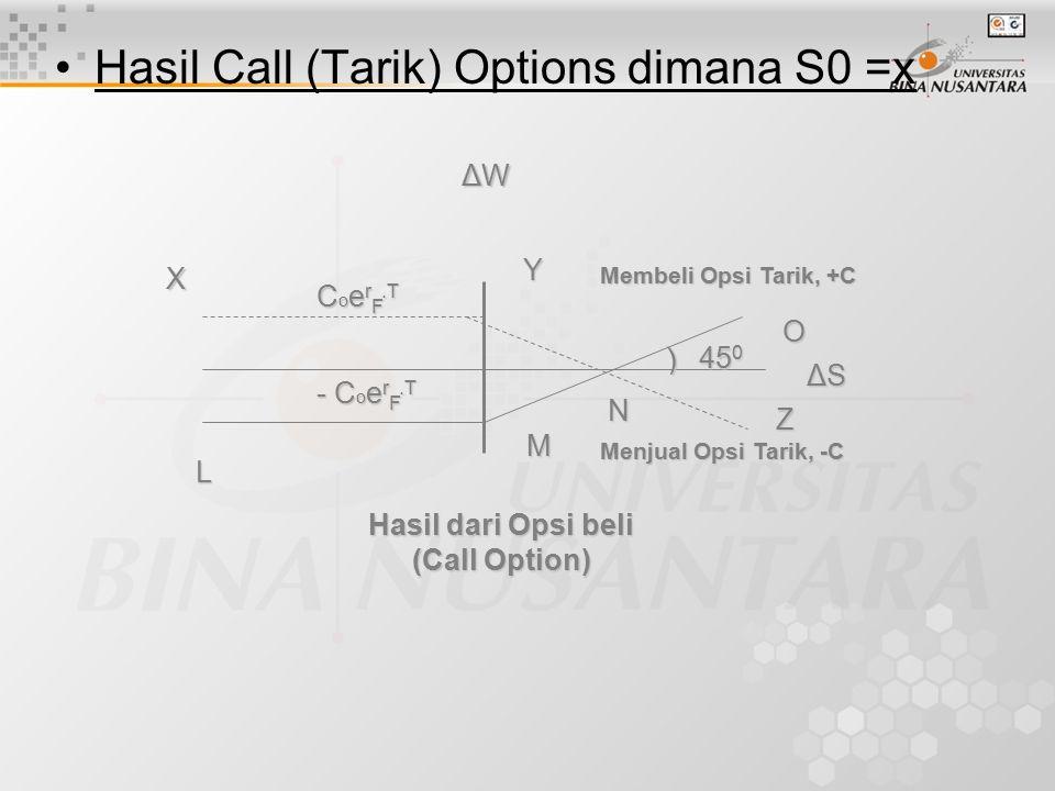 Hasil Call (Tarik) Options dimana S0 =x X L C o e r F.T - C o e r F.T N Z M Y O ΔSΔSΔSΔS 45 0 ) Membeli Opsi Tarik, +C Menjual Opsi Tarik, -C ΔWΔWΔWΔW Hasil dari Opsi beli (Call Option)