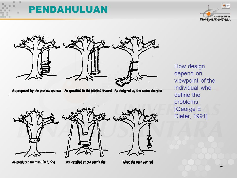 4 PENDAHULUAN How design depend on viewpoint of the individual who define the problems [George E. Dieter, 1991]