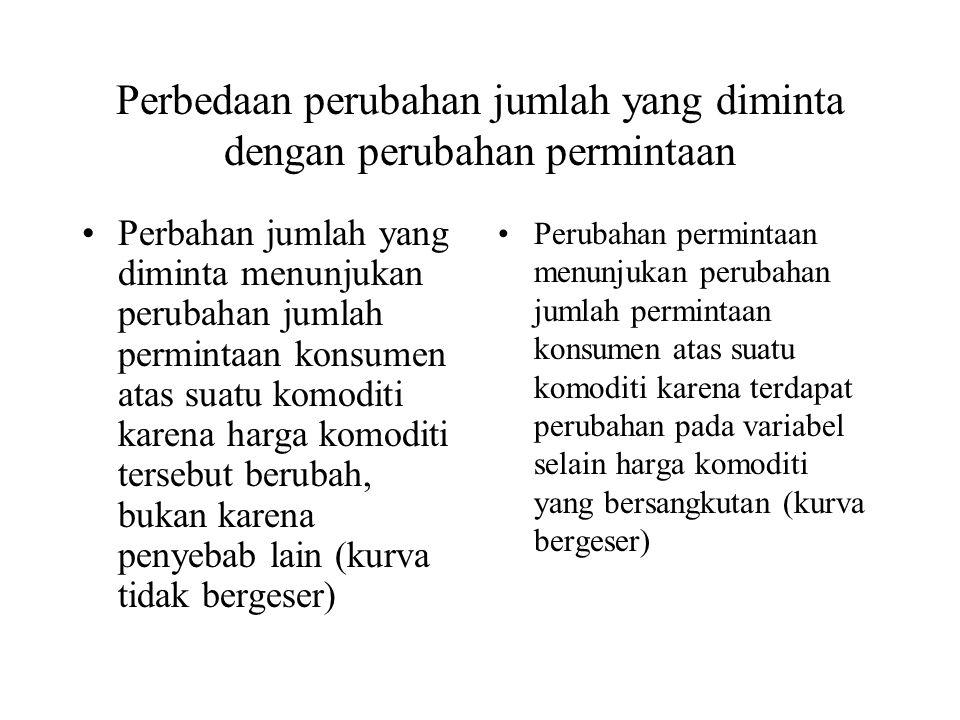 Perbedaan perubahan jumlah yang diminta dengan perubahan permintaan Perbahan jumlah yang diminta menunjukan perubahan jumlah permintaan konsumen atas