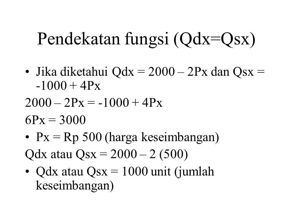 Pendekatan fungsi (Qdx=Qsx) Jika diketahui Qdx = 2000 – 2Px dan Qsx = -1000 + 4Px 2000 – 2Px = -1000 + 4Px 6Px = 3000 Px = Rp 500 (harga keseimbangan) Qdx atau Qsx = 2000 – 2 (500) Qdx atau Qsx = 1000 unit (jumlah keseimbangan)