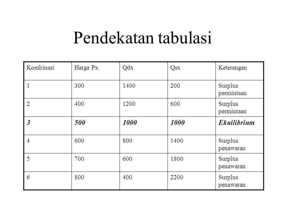 Pendekatan tabulasi KombinasiHarga PxQdxQsxKeterangan 13001400200Surplus permintaan 24001200600Surplus permintaan 35001000 Ekuilibrium 46008001400Surp