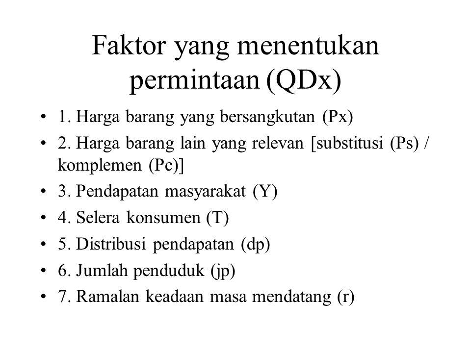 Faktor yang menentukan permintaan (QDx) 1. Harga barang yang bersangkutan (Px) 2. Harga barang lain yang relevan [substitusi (Ps) / komplemen (Pc)] 3.