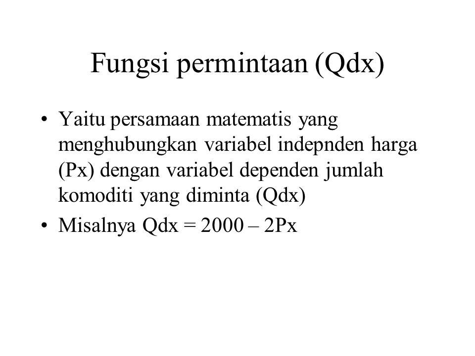 Fungsi permintaan (Qdx) Yaitu persamaan matematis yang menghubungkan variabel indepnden harga (Px) dengan variabel dependen jumlah komoditi yang diminta (Qdx) Misalnya Qdx = 2000 – 2Px