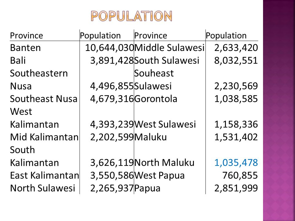 ProvincePopulationProvincePopulation Banten10,644,030Middle Sulawesi2,633,420 Bali3,891,428South Sulawesi8,032,551 Southeastern Nusa4,496,855 Souheast Sulawesi2,230,569 Southeast Nusa4,679,316Gorontola1,038,585 West Kalimantan4,393,239West Sulawesi1,158,336 Mid Kalimantan2,202,599Maluku1,531,402 South Kalimantan3,626,119North Maluku1,035,478 East Kalimantan3,550,586West Papua760,855 North Sulawesi2,265,937Papua2,851,999