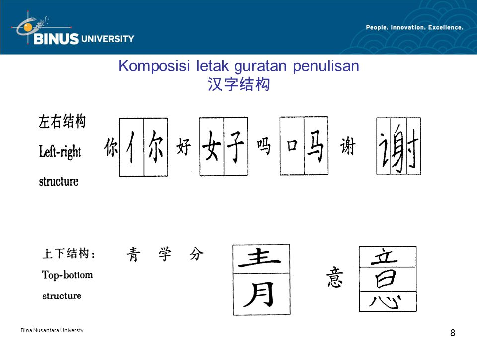 Bina Nusantara University 8 Komposisi letak guratan penulisan 汉字结构