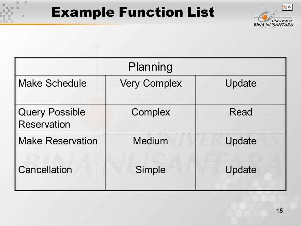 15 Example Function List Planning Make ScheduleVery ComplexUpdate Query Possible Reservation ComplexRead Make ReservationMediumUpdate CancellationSimpleUpdate
