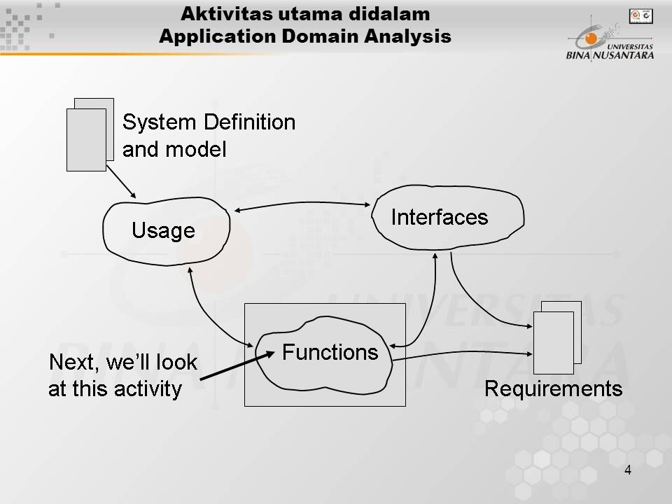 4 Aktivitas utama didalam Application Domain Analysis