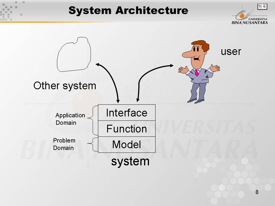 19 Evaluate Systematically Work with the function list itself –Functions must be mutually consistent –Each function must be at an appropriate level of abstraction Ensure total functionality is consistent with the list –prototype the usage - experiment –review questions above for each type of function –compare with system definition and models Ensure functions are not to general/vague or too detailed