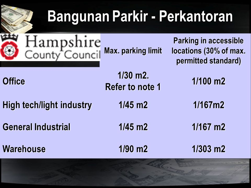 Bangunan Parkir - Perkantoran Max. parking limit Parking in accessible locations (30% of max. permitted standard) Office 1/30 m2. Refer to note 1 1/10