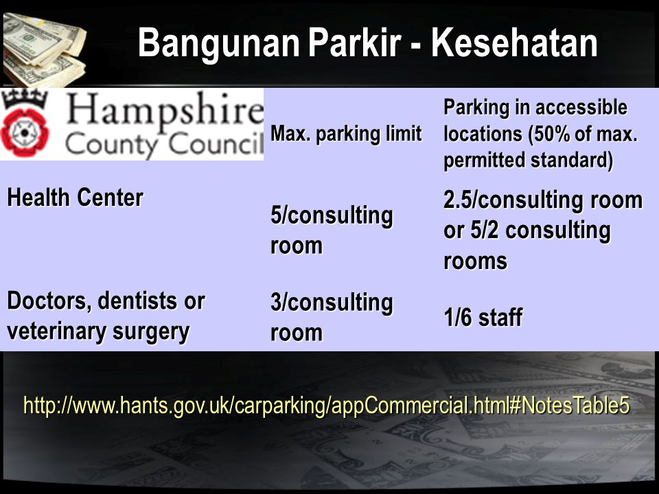 Bangunan Parkir - Kesehatan Max. parking limit Parking in accessible locations (50% of max. permitted standard) Health Center 5/consulting room 2.5/co