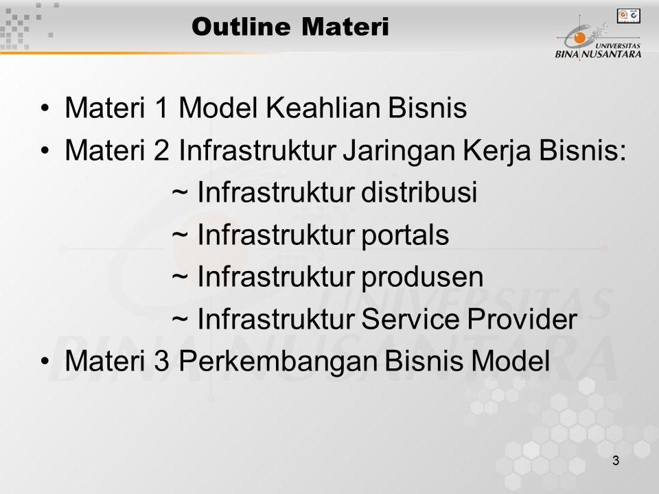 3 Outline Materi Materi 1 Model Keahlian Bisnis Materi 2 Infrastruktur Jaringan Kerja Bisnis: ~ Infrastruktur distribusi ~ Infrastruktur portals ~ Infrastruktur produsen ~ Infrastruktur Service Provider Materi 3 Perkembangan Bisnis Model