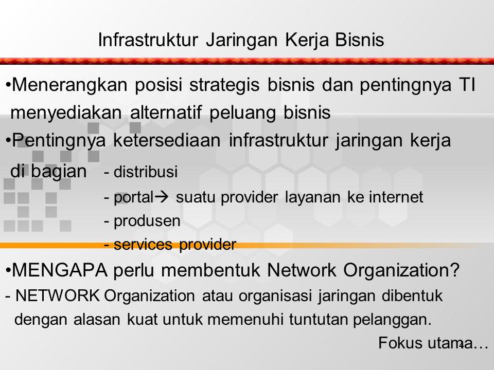 4 Infrastruktur Jaringan Kerja Bisnis Menerangkan posisi strategis bisnis dan pentingnya TI menyediakan alternatif peluang bisnis Pentingnya ketersediaan infrastruktur jaringan kerja di bagian - distribusi - portal  suatu provider layanan ke internet - produsen - services provider MENGAPA perlu membentuk Network Organization.