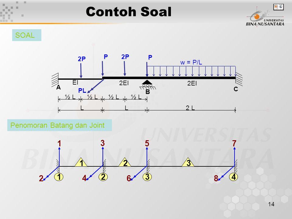 14 Contoh Soal 2 LLL P PL 2P P w = P/L 2EI EI B ½ L C A 2 12 1 2 5 6 7 8 3 4 134 3 SOAL Penomoran Batang dan Joint