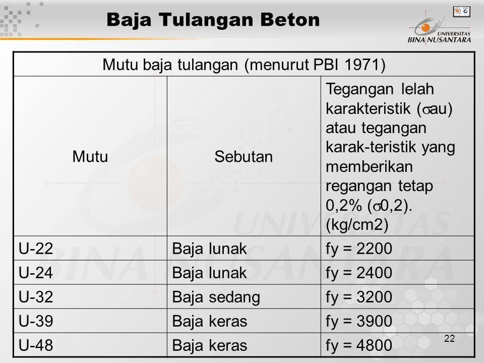 22 Baja Tulangan Beton Mutu baja tulangan (menurut PBI 1971) MutuSebutan Tegangan lelah karakteristik (  au) atau tegangan karak-teristik yang member